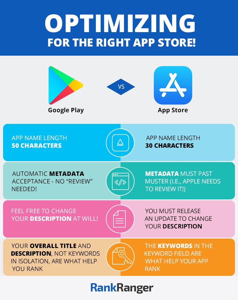 App Store/Google Play ASO Infographic