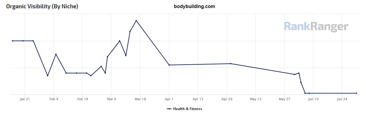 Bodybuilding.com Site Visibility