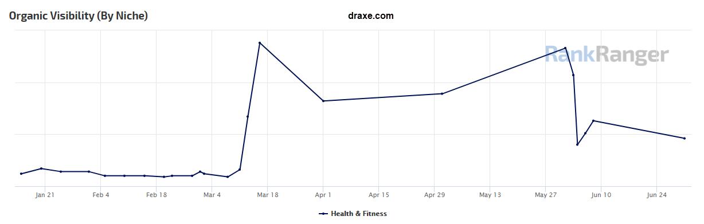Draxe.com Site Visibility