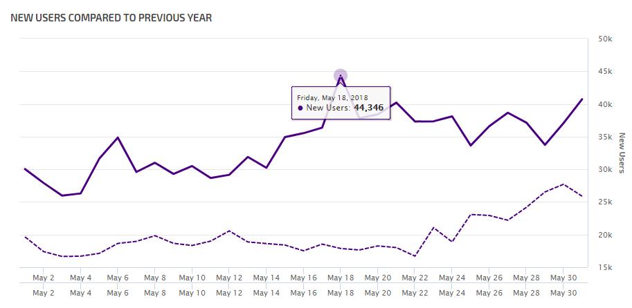 Year Over Year Google Analytics Data