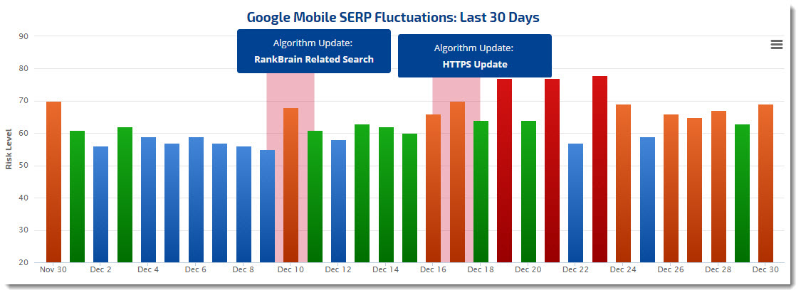 Google algorithm Mobile rank fluctuation