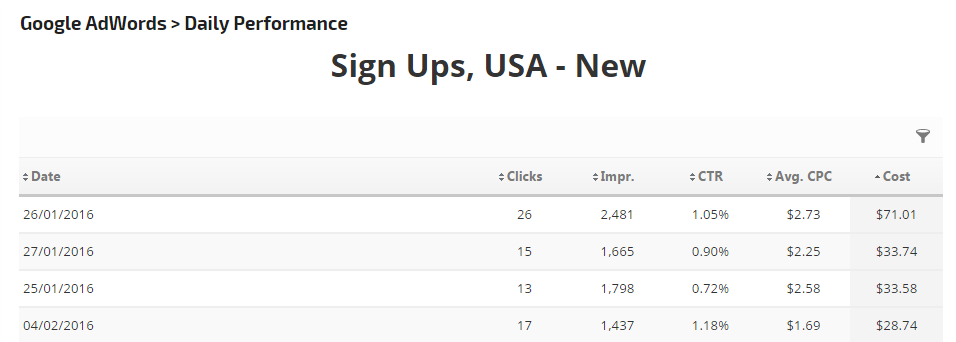 Rank Ranger's Google AdWords Daily Performance Example