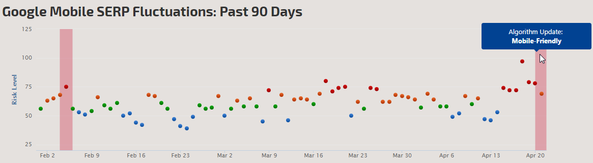 Google Mobile SERP Fluctuations last 90 days