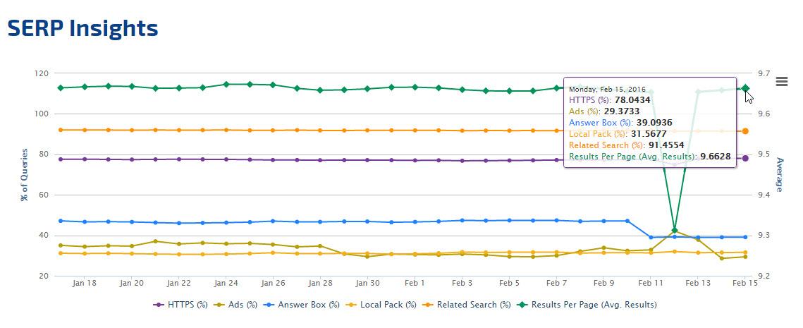 Google SERP Insights graph