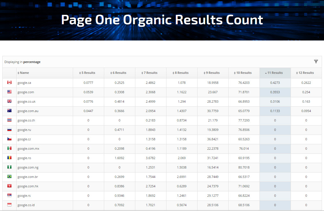 Page One Organic Results