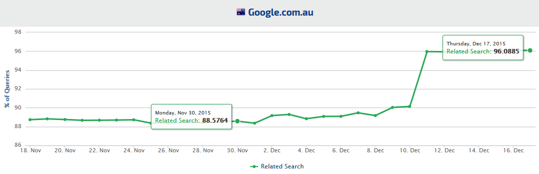 Google Australia Related Search Trends