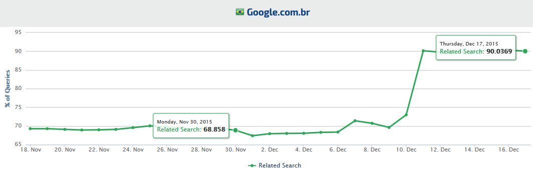 Google Brazil Related Search Trends