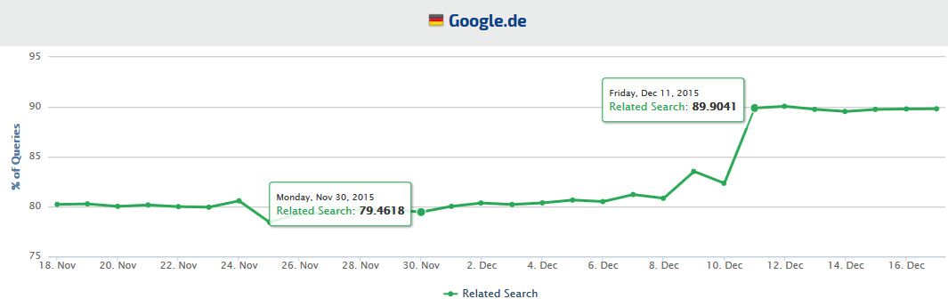 Google Germany Related Search results trends