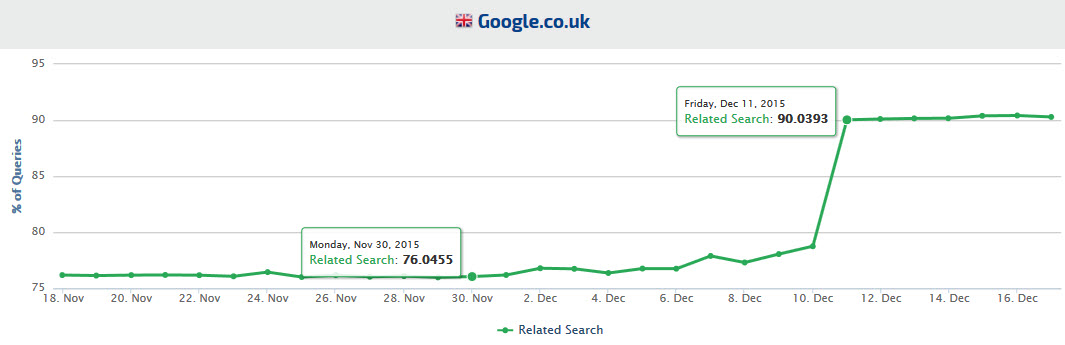 Google UK Related Search Trends