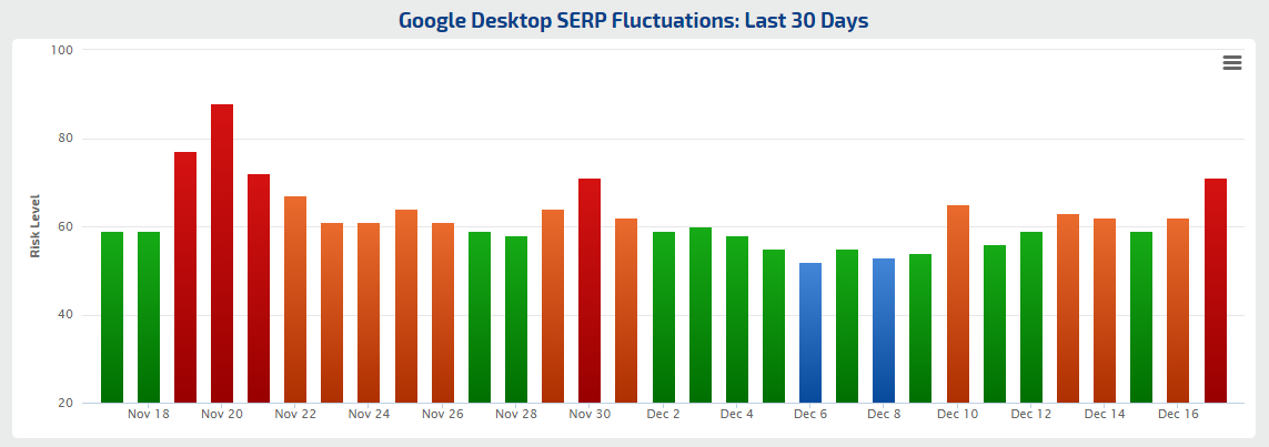 Rank Risk Index Google SERP Fluctuations