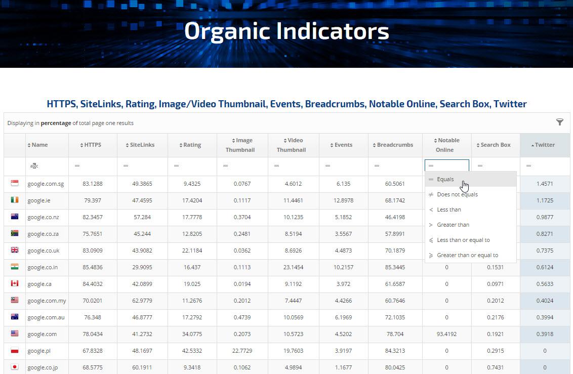 SERP Page 1 Organic Indicators