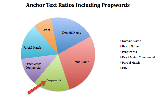 anchor text ratios