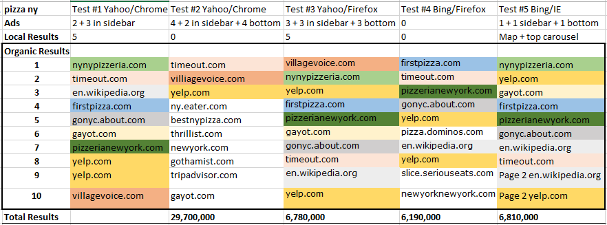 Bing & Yahoo Results vary in browsers