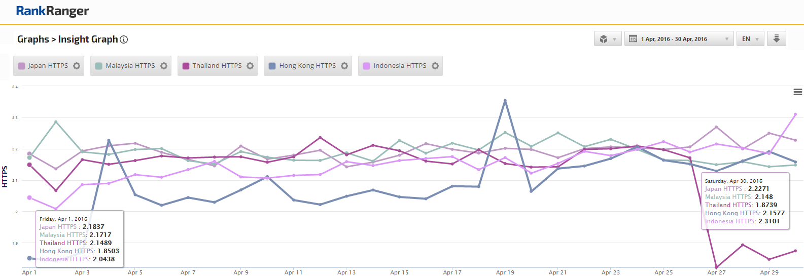 April HTTPS Trends in Asia
