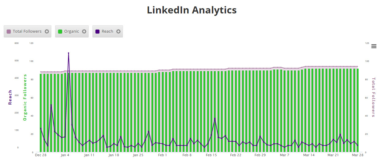 LinkedIn Data on the Insight Graph