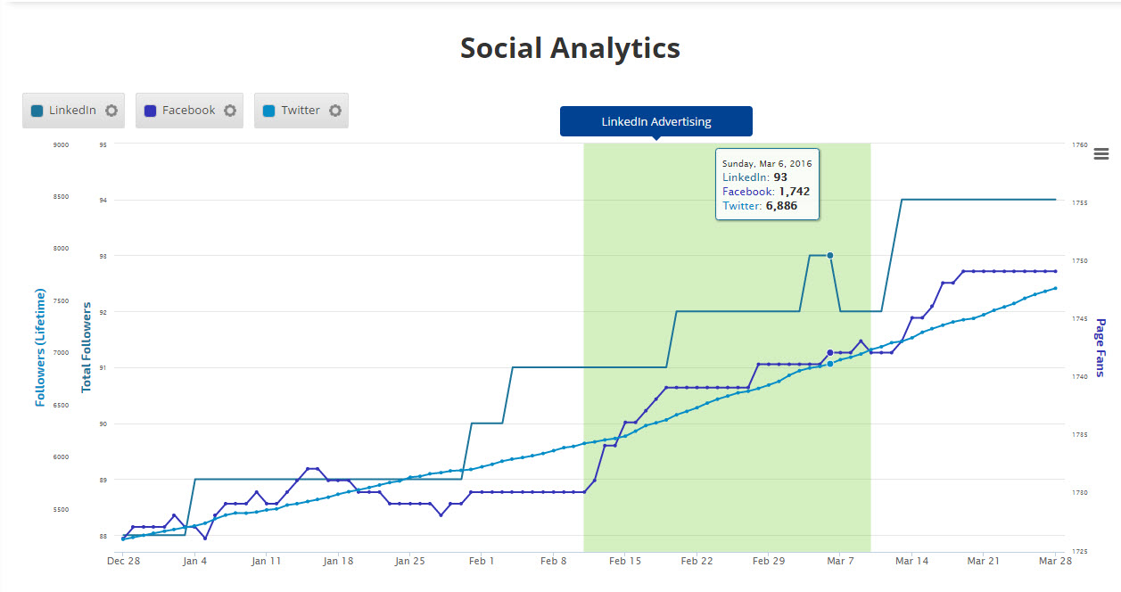compare social media channel activity