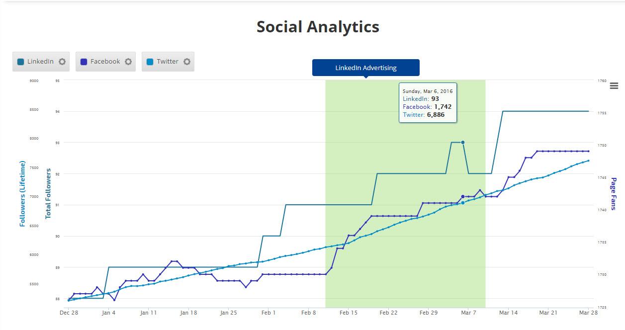 compare social media channel activity