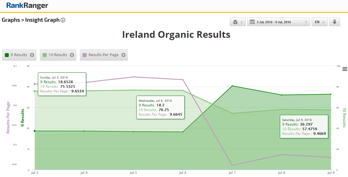 Organic Result Performance in Ireland July 3 - 9, 2016