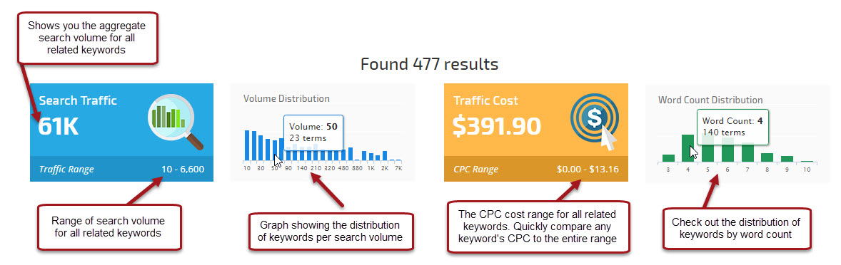 keyword finder aggregate report