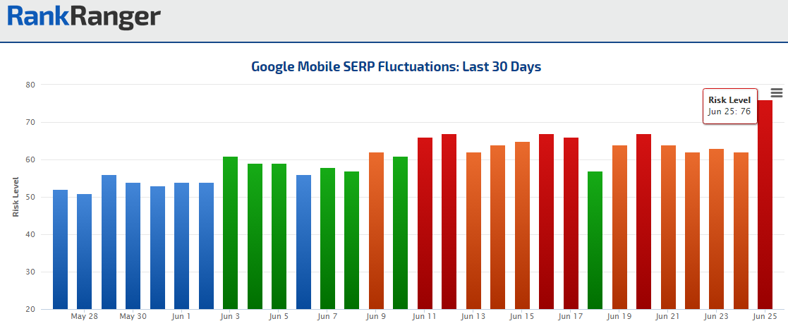 High Fluctuation Levels on the Mobile SERP