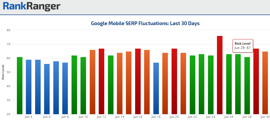 June 2016 Mobile SERP Fluctuations