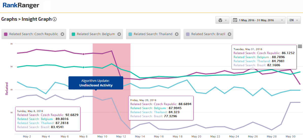 Related Search Downtrend Run Parallel to Undisclosed Google Activity
