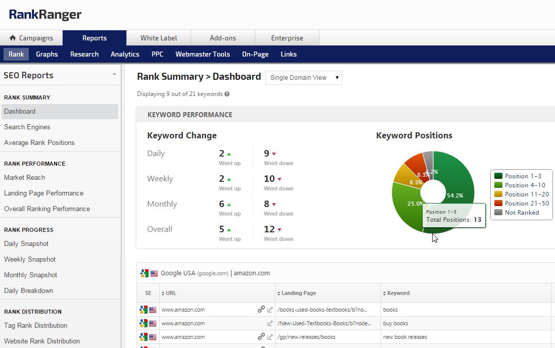 Rank Tracker Dashboard & Rank Performance Reports