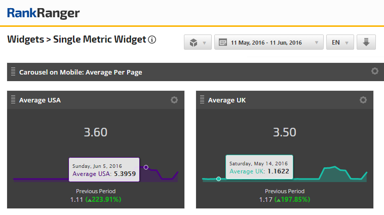 Carousel on Mobile Average Per Page in the UK and USA