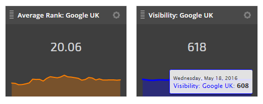 Hover Data on Single Metric Widgets