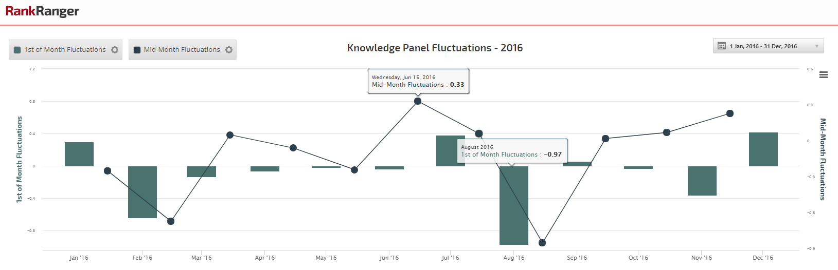 Knowledge Panel 2016 Fluctuations