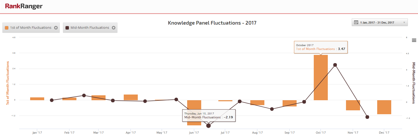 2017 Knowledge Panel Fluctuations