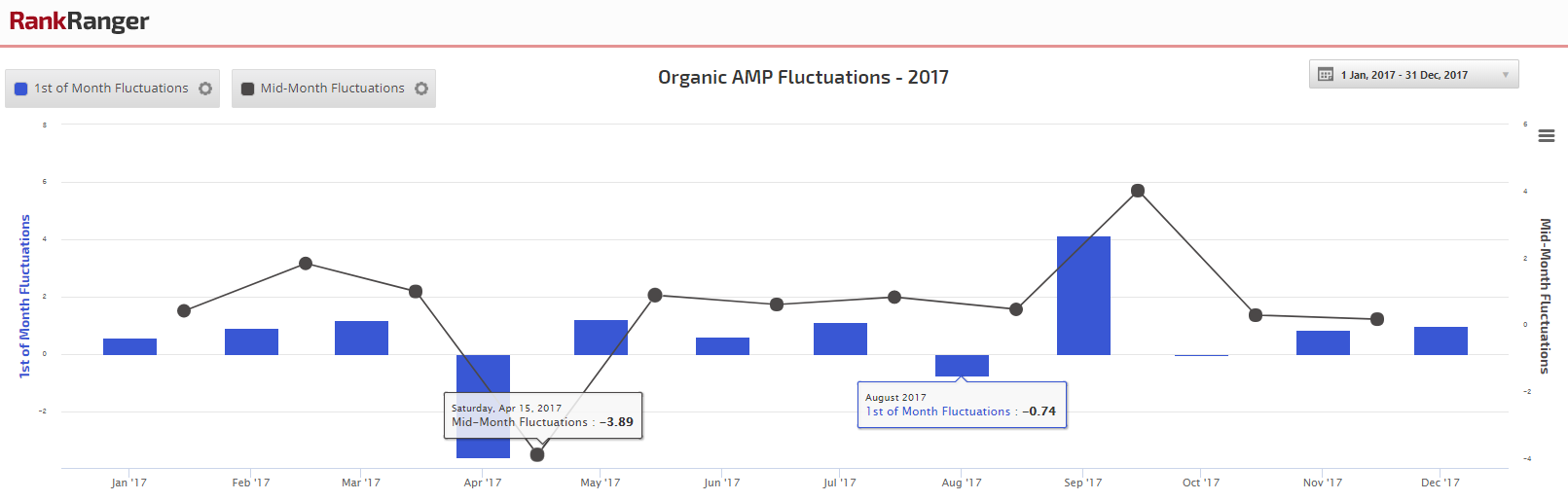 Organic AMP Fluctuations 2017