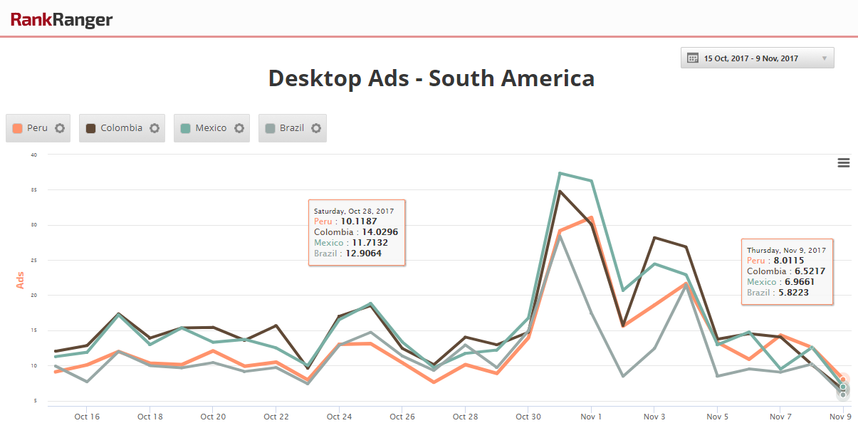 Desktop Ad Fluctuations - South America