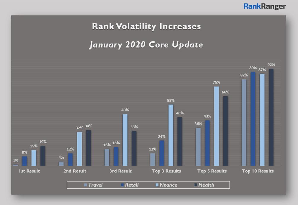 Core update data in January 2020
