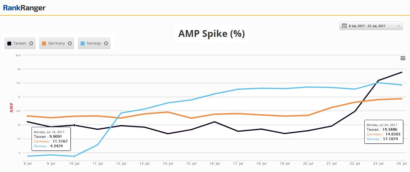 Global AMP Spike