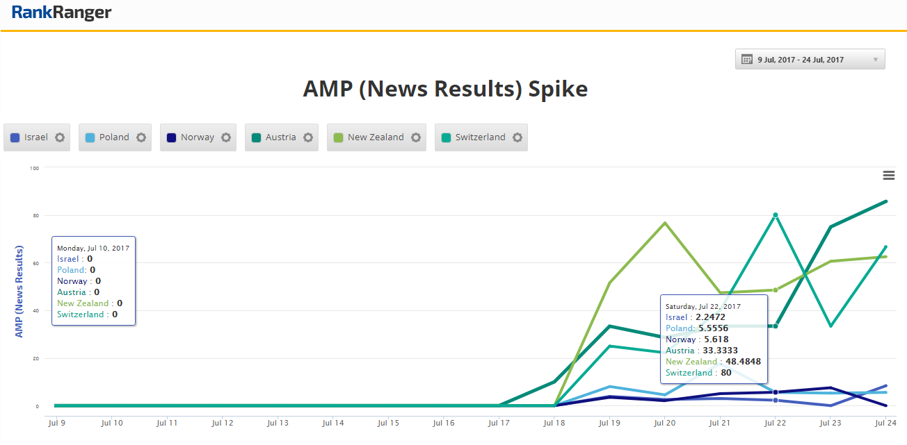 AMP News Box New Markets