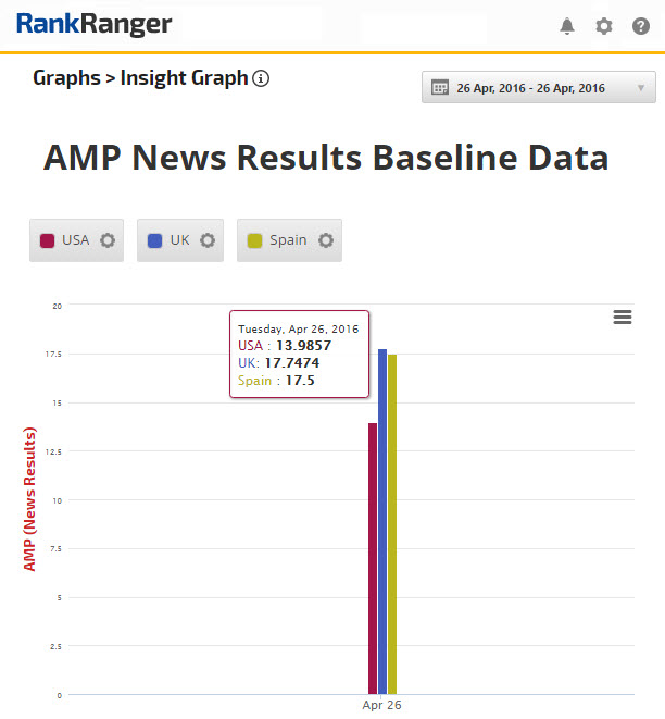 AMP News Results Baseline Data
