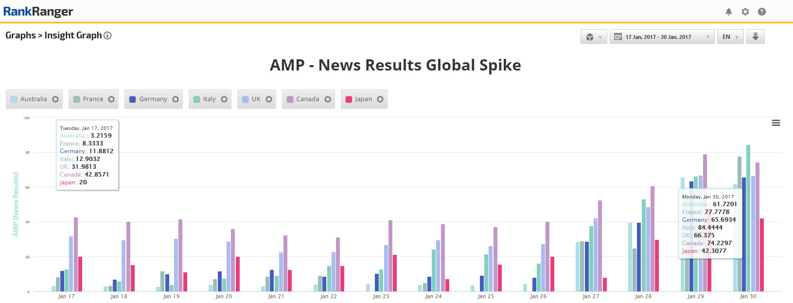 AMP in News Carousel Global Spike