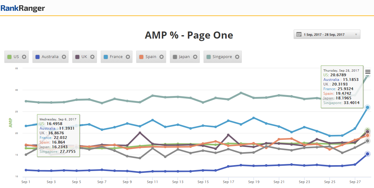 Global Organic AMP Spike