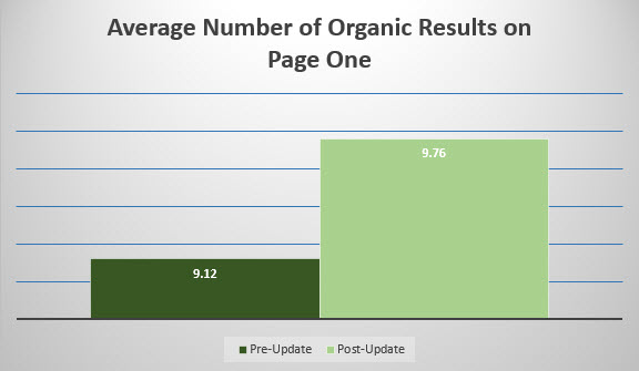 Average Number of Organic Links