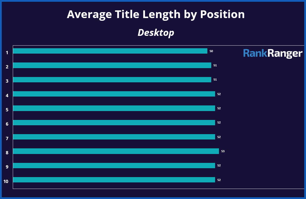 Average Title Length Per Position on the SERP
