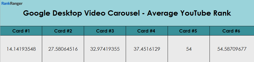 YouTube & Video Carousel Average Ranking Data