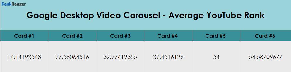 Google Carousel Card YouTube Rank Data