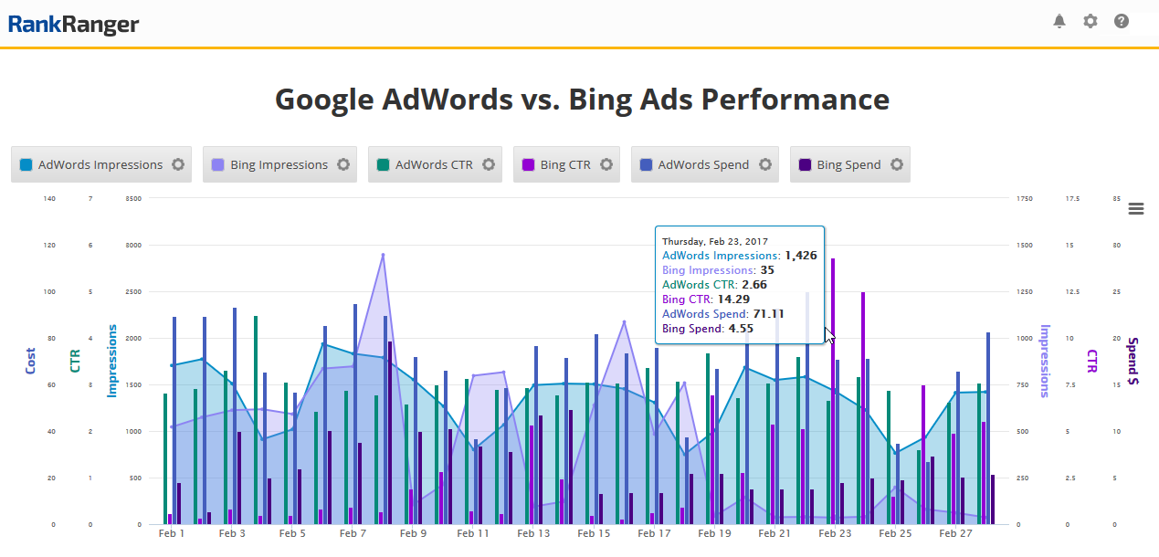 Bing vs. Adowords - Insight Graph