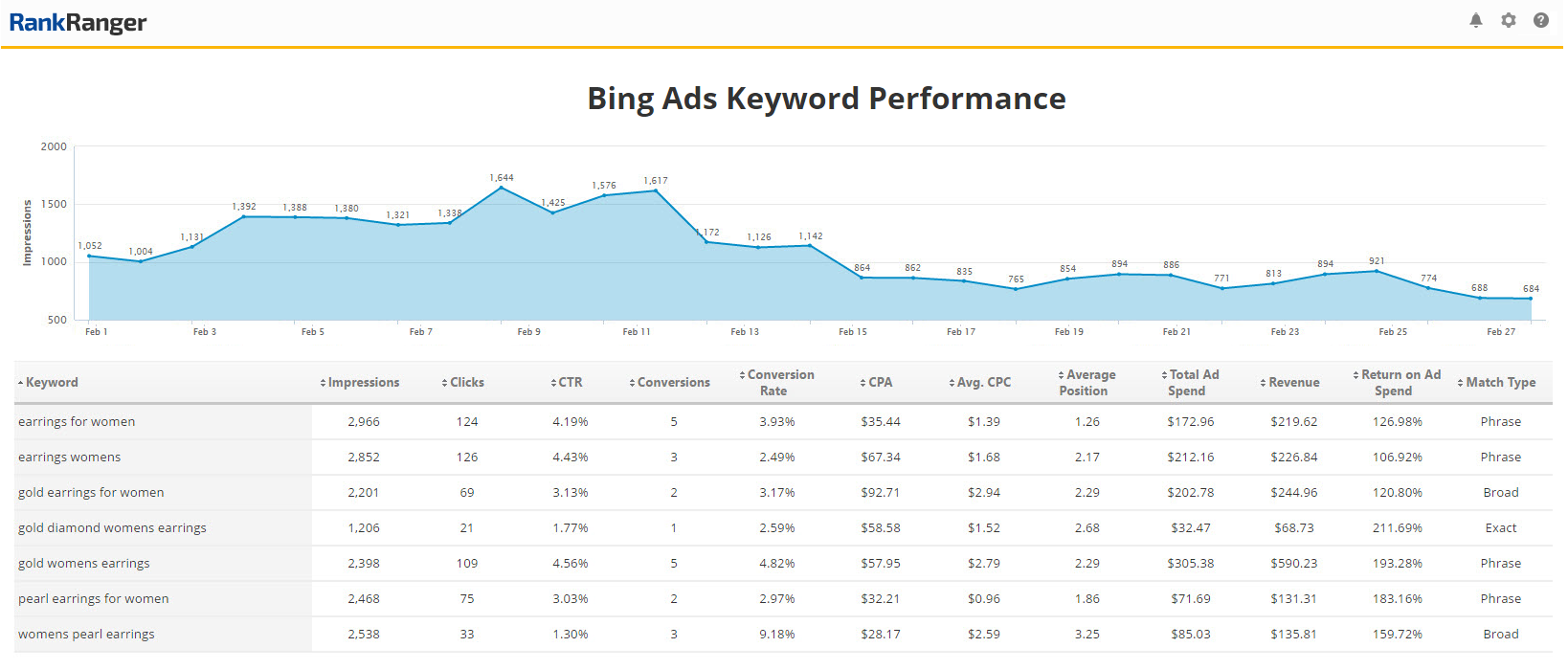 Bing Ads Keywords Report