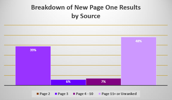 Breakdown of New Page One Results by Source