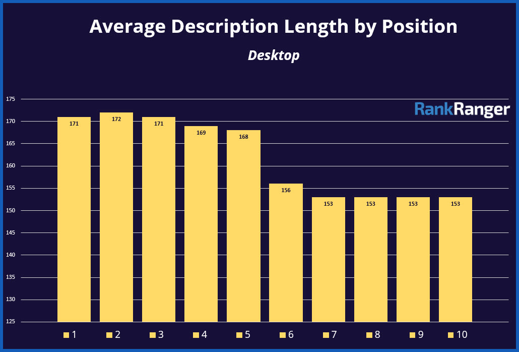 Average Search Result Description Length by Position