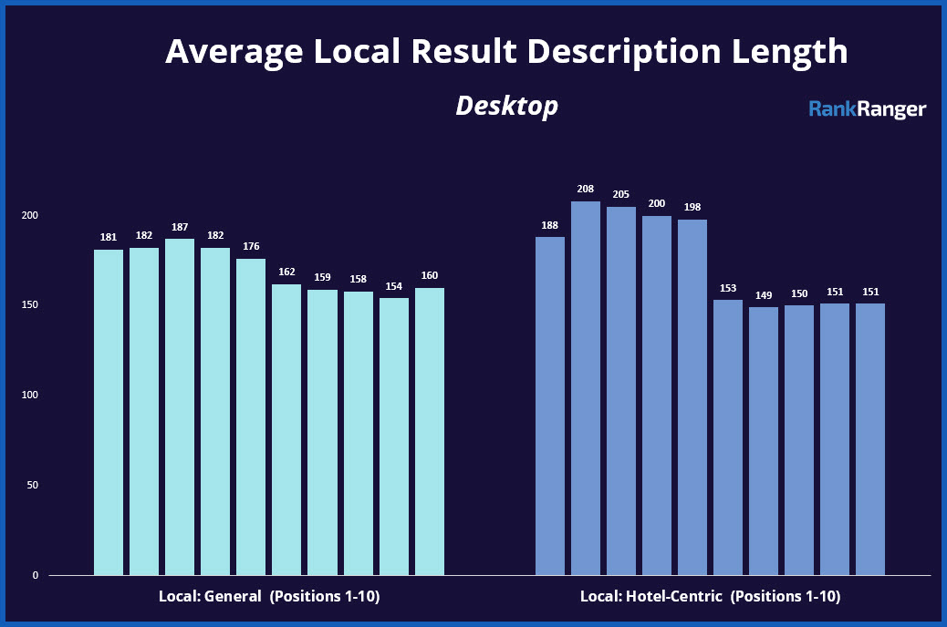 Local Query Description Lengths by Position