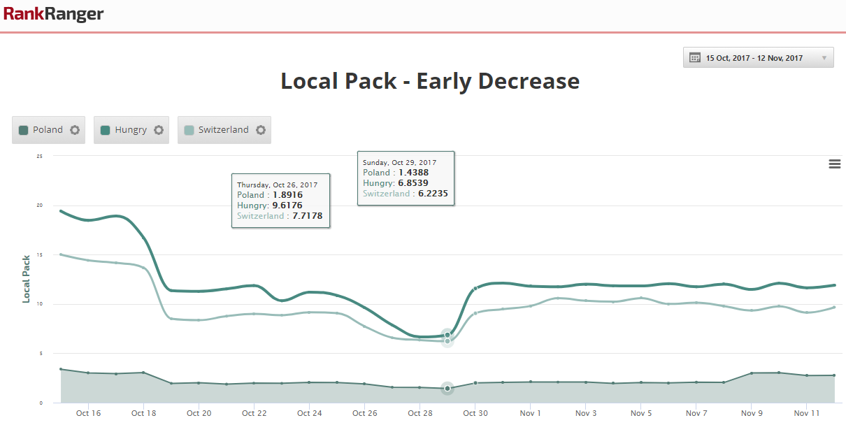 Local Pack Pre-ccTLD Decline