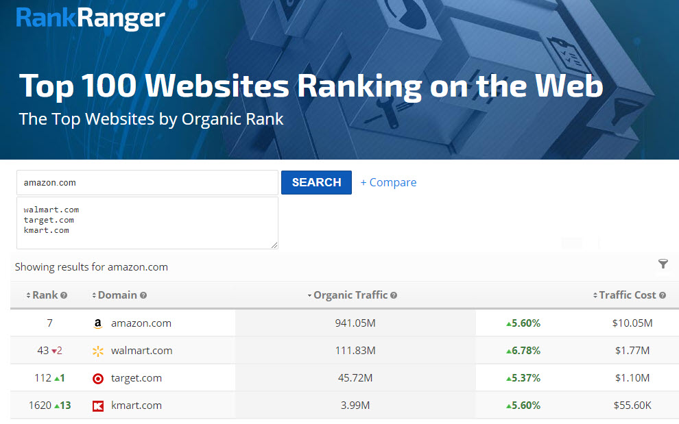 Web Ranking Comparison